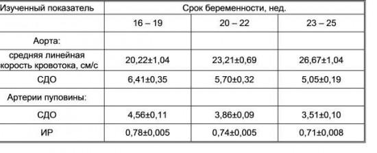 Показатели резистентности