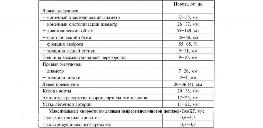 Таблица норм показателей сердца