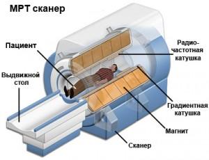 Устройство томографа