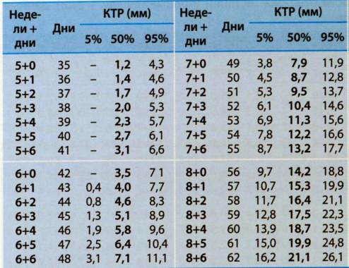 Нормальные значения копчиково-теменного размера (КТР)