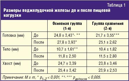 Поджелудочная железа размеры норма у взрослых