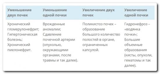 Расшифровка результатов обследования