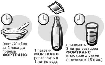 Фортранс для очистки кишечника