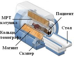 Устройство МРТ