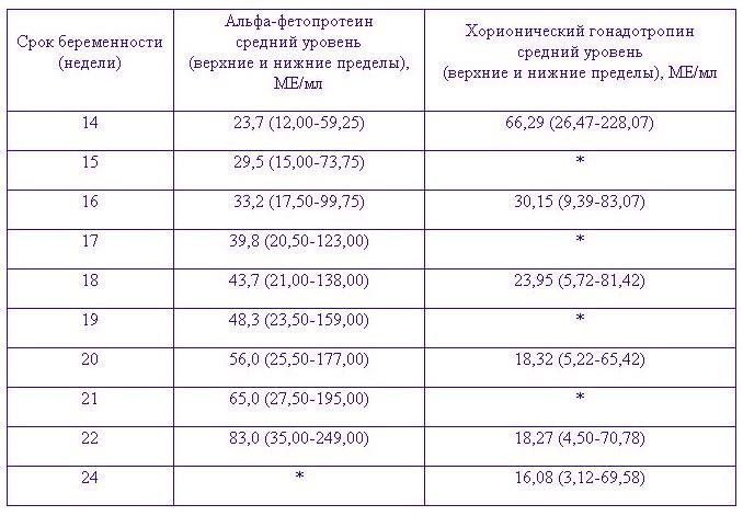 Нормы анализов во втором триместре