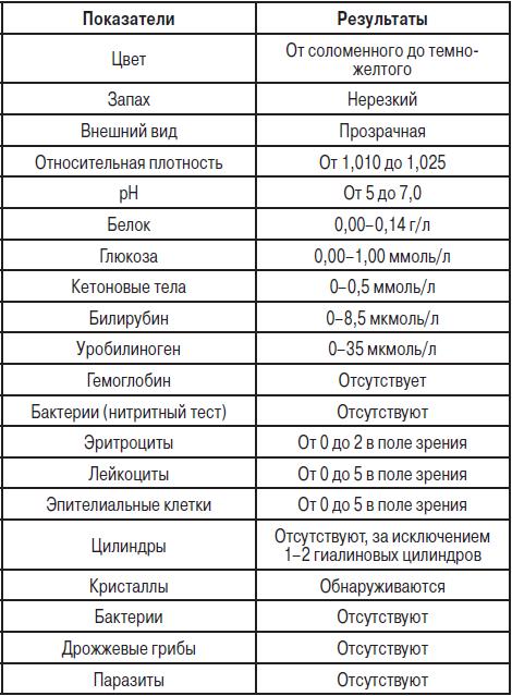 Расшифровка анализа мочи у детей Справка из онкодиспансера Косино-Ухтомский
