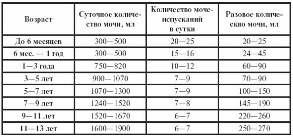 Количество урины у детей