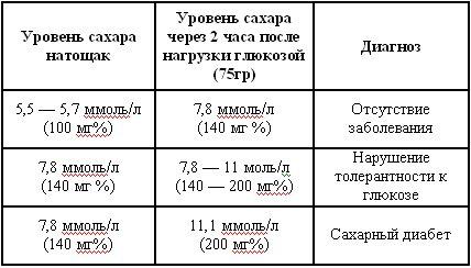 Типы сахарного диабета инсулинонезависимый