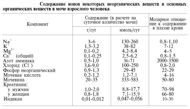 Суточный белок мочи анализ hdw в анализе крови