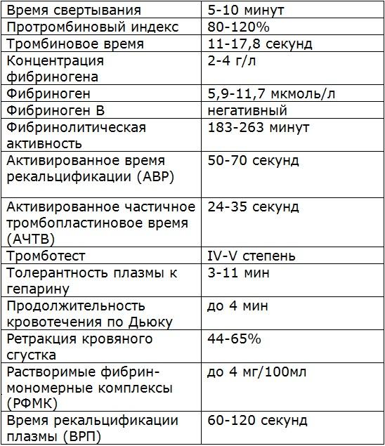 Таблица-коагулограмма крови