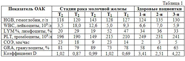 Показатели общего анализа крови