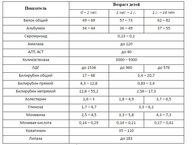 повышен сахар и холестерин при беременности