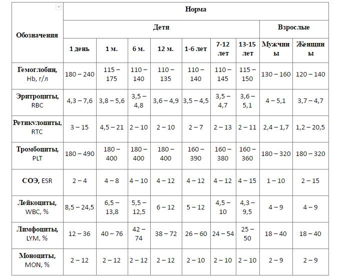 Показатели крови в норме