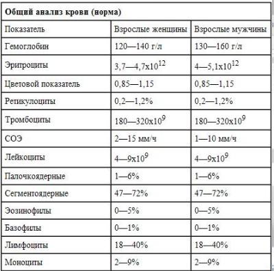 Таблица общего анализа крови