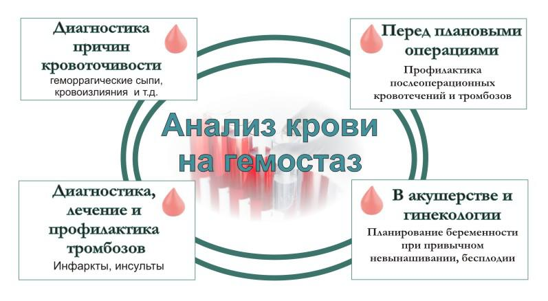 Анализ крови на гемостаз