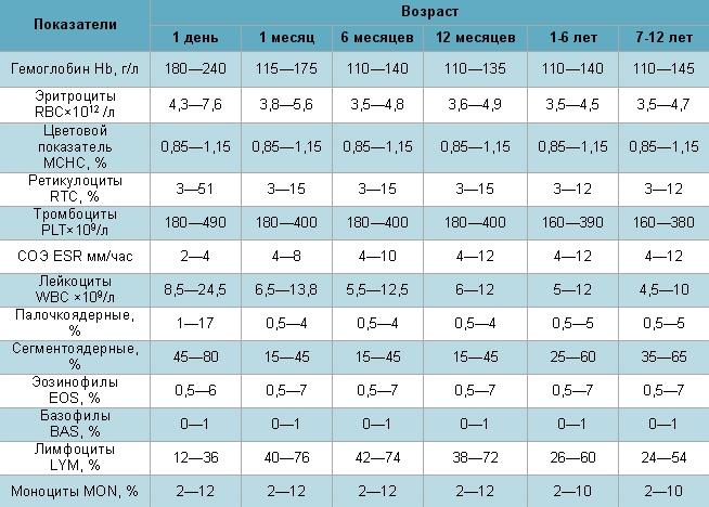 Таблица анализа крови ребенка Справка из наркологического диспансера Южная улица (деревня Девятское)