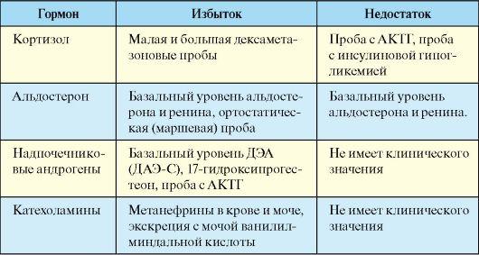 Анализ урины на кортизол