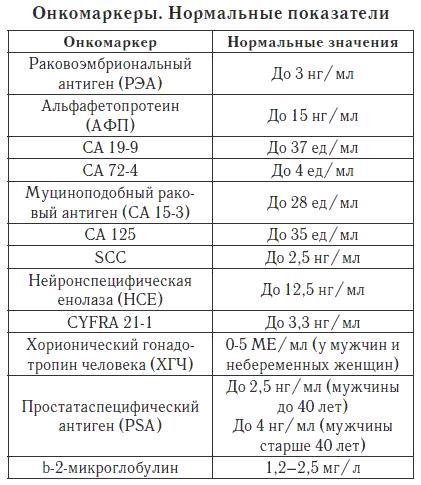 Норма показателей онкомаркеров