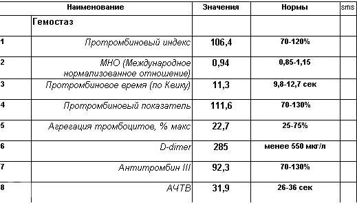 Биохимический анализ крови норма мно Справка в ГАИ 003 в у Фонвизинская
