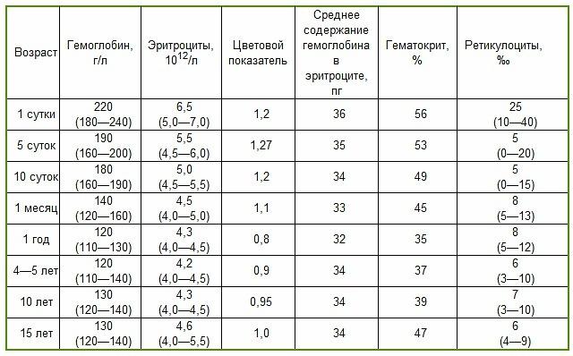 Показатели ретикулоцитов