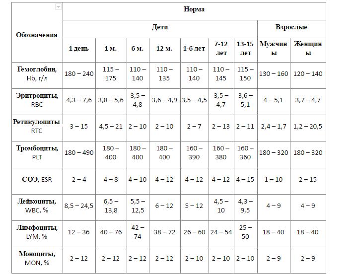общий анализ крови при воспалении яичников