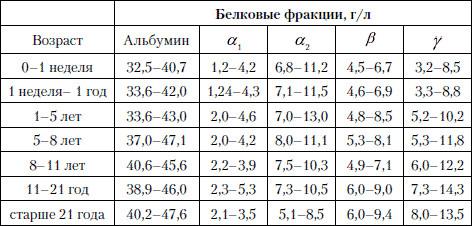 Анализ мочи повышен белок почему Санаторно-курортная карта для взрослых 072 у Ростокино