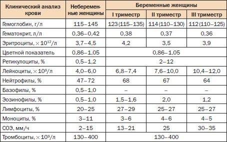 Гемоглобин 115 при беременности