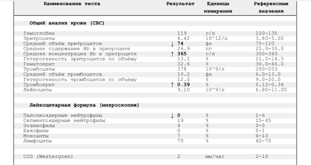 Расшифровка общий анализ крови pct что означает такой анализ мочи