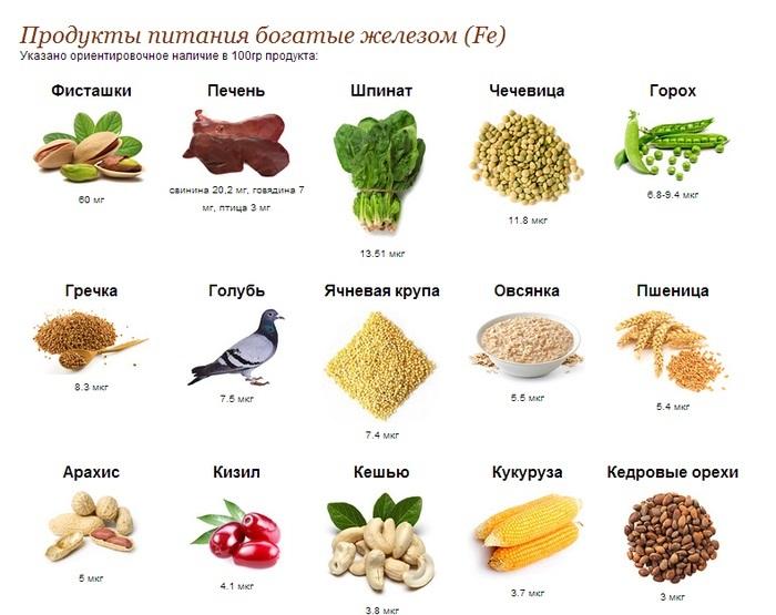 Железосодержащие продукты питания