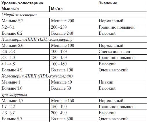 Продуктов с высоким содержанием холестерина таблица