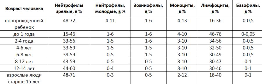 Норма лейкоцитарной формулы у мужчин