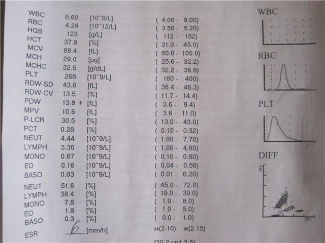Показатели RDW