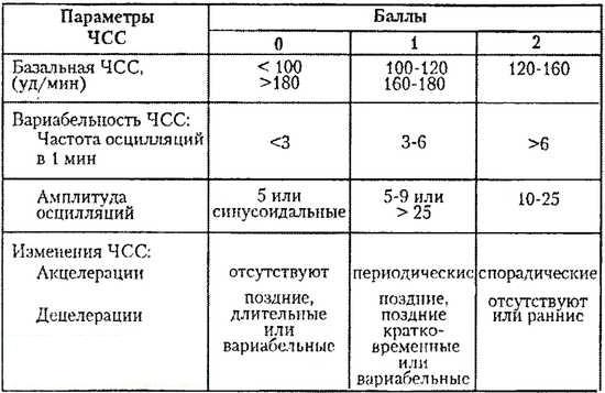 Показатели кардиотокографии