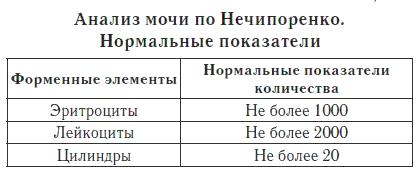 Нормальные показатели по Нечипоренко