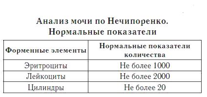 Нормы по Нечипоренко