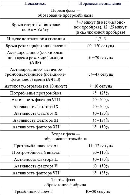 Анализ крови на свертываемость в норме