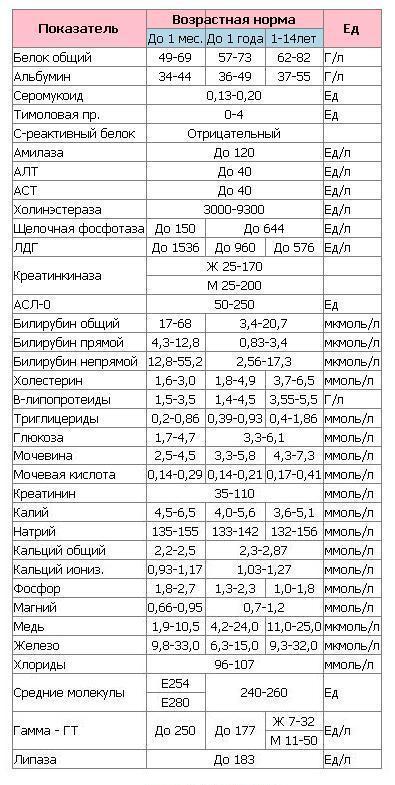 Идеальный анализ крови