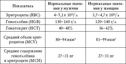 Нормальные значения показателей крови