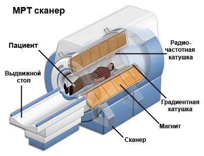 Принцип магнитной томографии