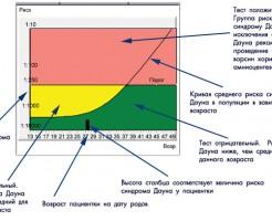 Нормы и расшифровки результатов скрининга 2 триместра