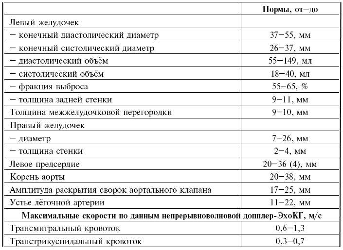 Нормы эхокардиографии