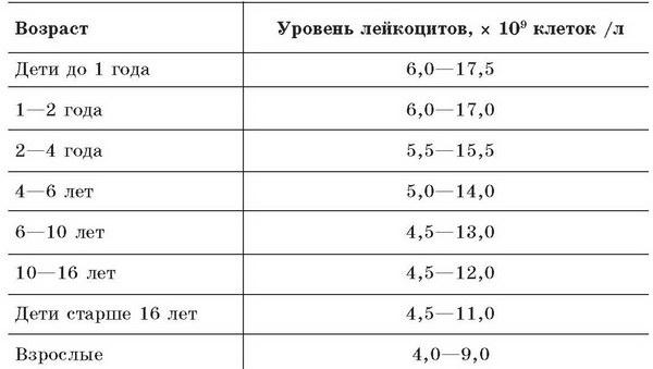 Норма лейкоцитов у детей