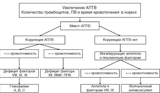 Нарушение АПТВ крови