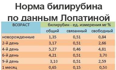 Таблица билирубина у новорожденных