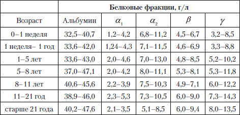 Показатели белковых фракций