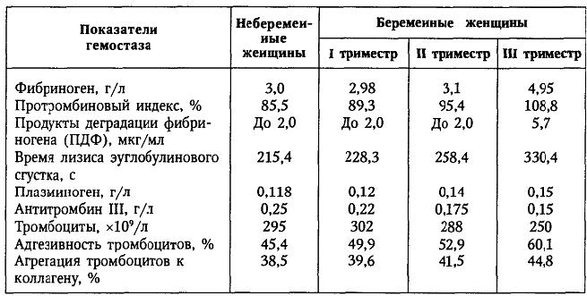 Показатели гемостаза