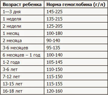 Нормы гемоглобина