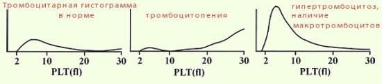Распределение тромбоцитов