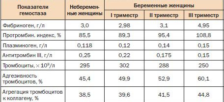 Показатели гемостаза при беременности