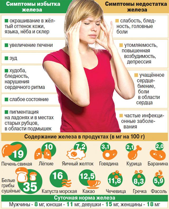 Симптомы отклонения от норм гемоглобина